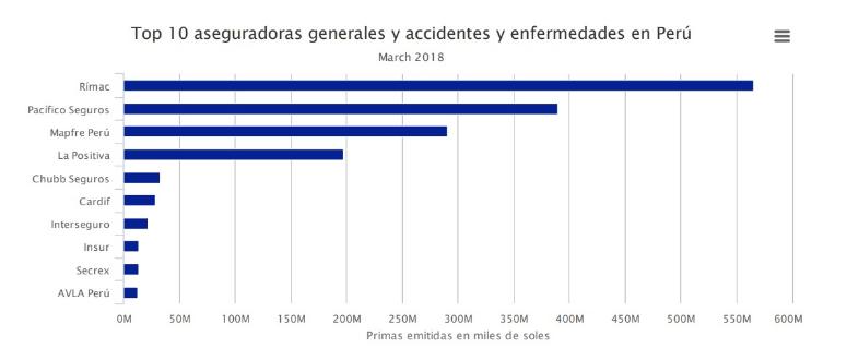 Mejores aseguradoras generales y accidentes y enfermedades en Perú