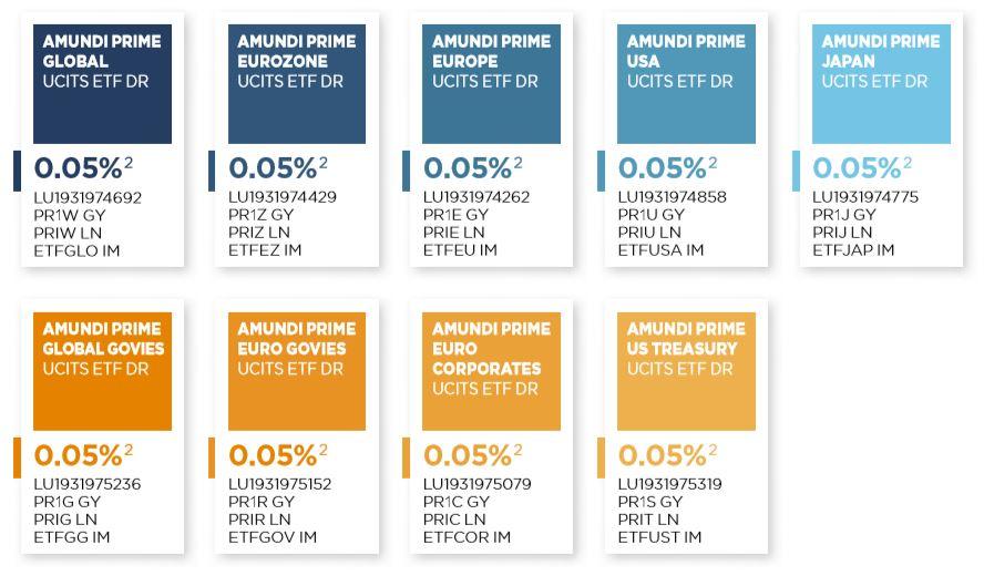 ETF Amundi Prime Comprar