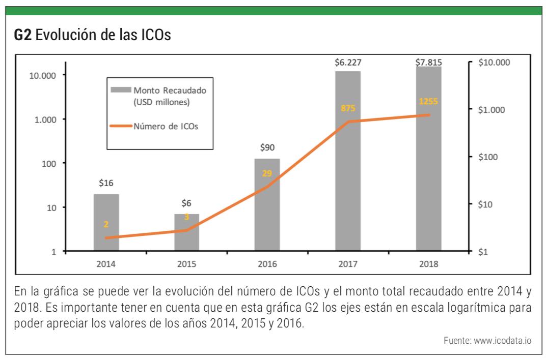 numero de icos a nivel mundial