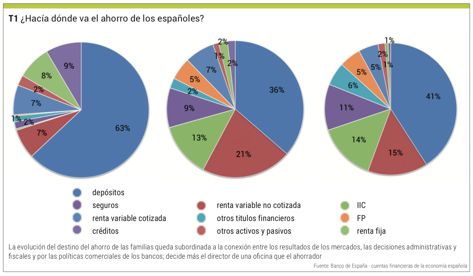 ahorro familias españolas