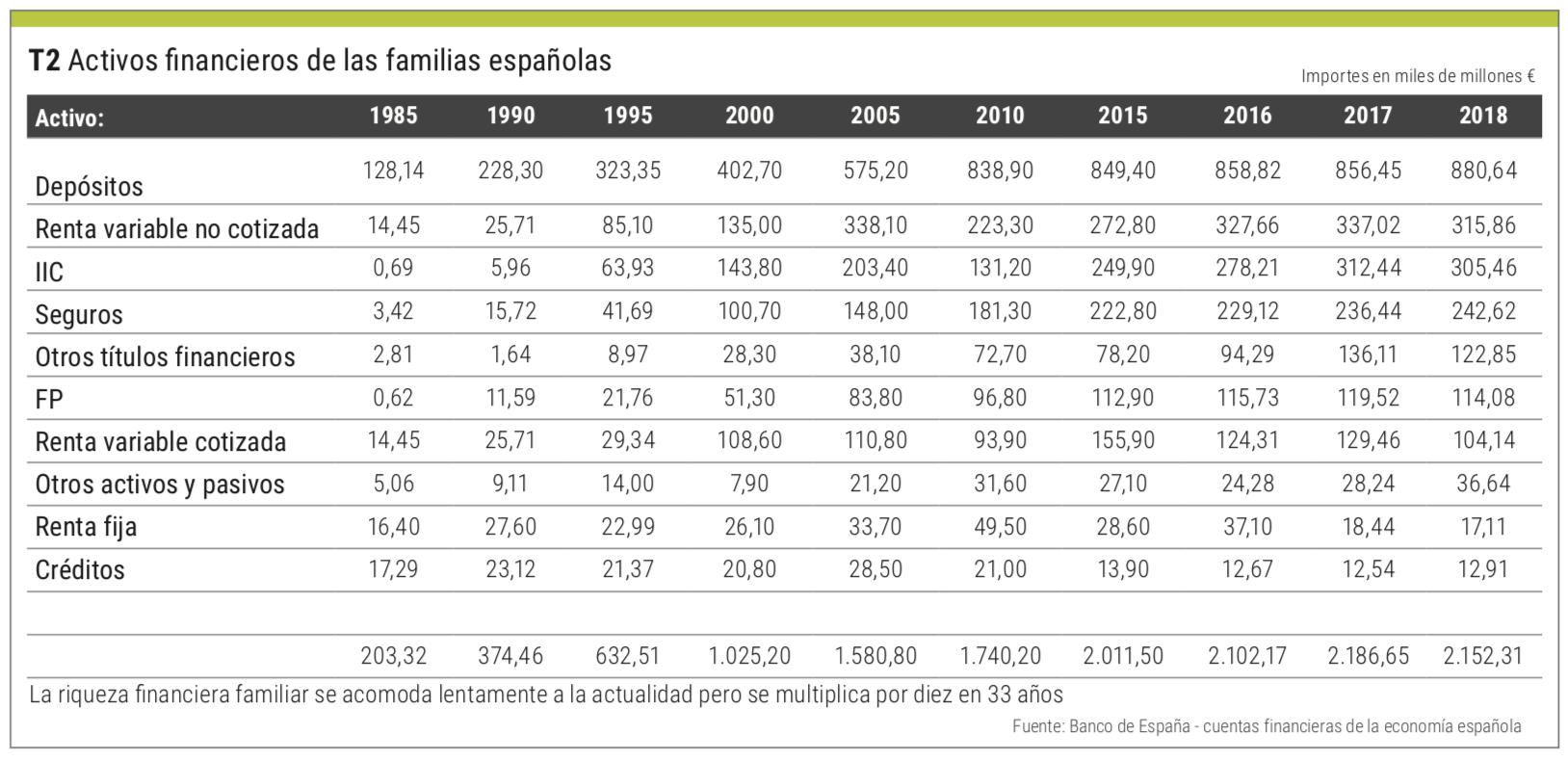 activos financieros españolas