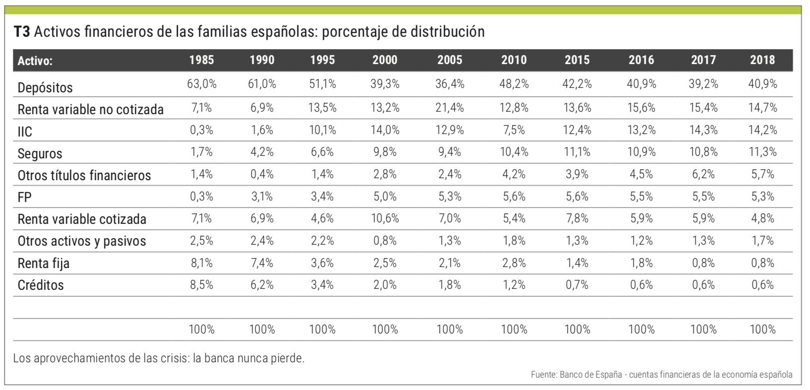 activos financieros bolsa española