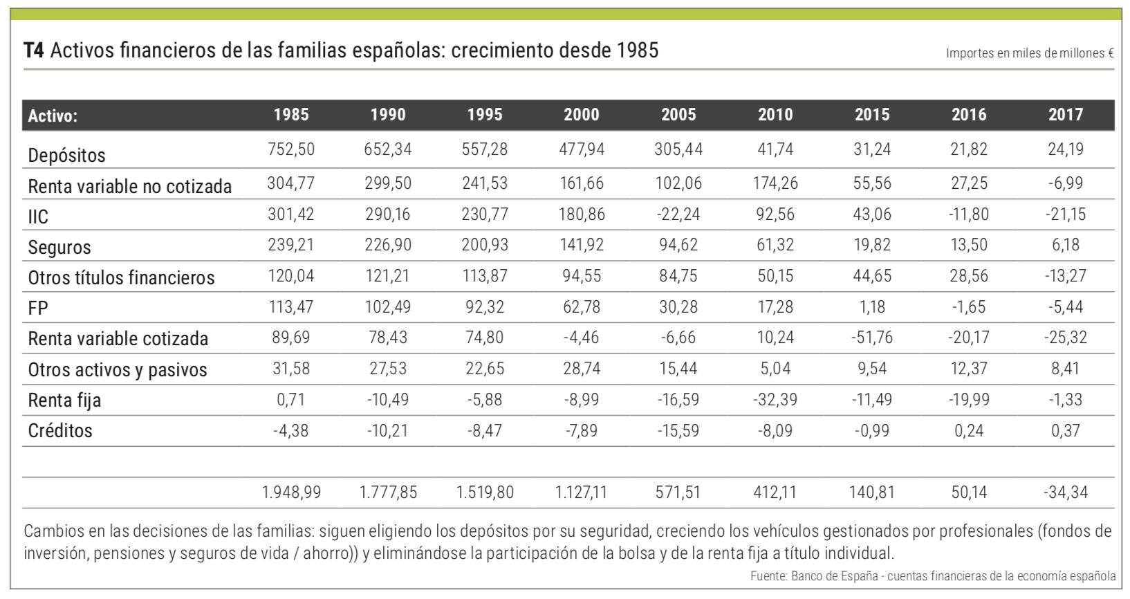 activos financieros 1985
