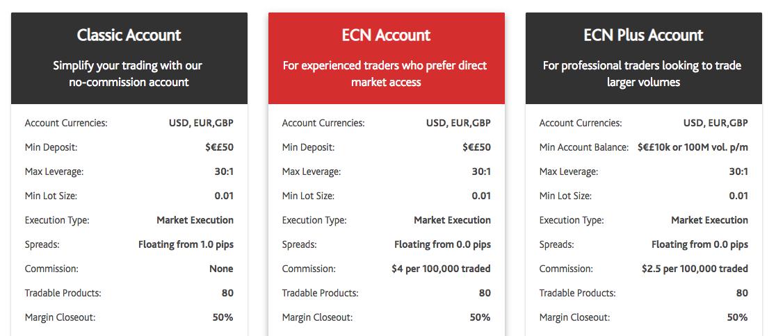 cuentas Z.com Trade