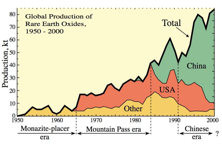 tierras raras global