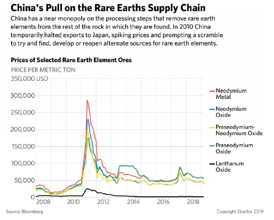 china rare earths