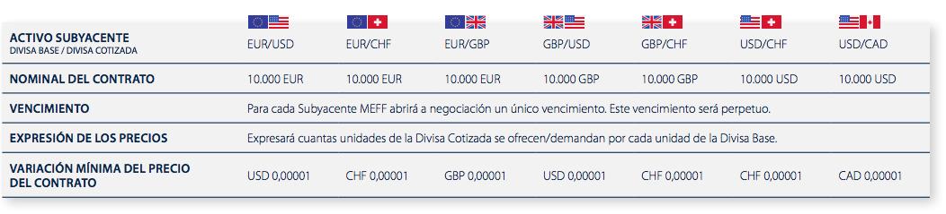 contratos disponibles futuro divisas MEFF