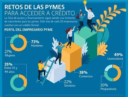 Resultado de imagen para financiamiento para pymes