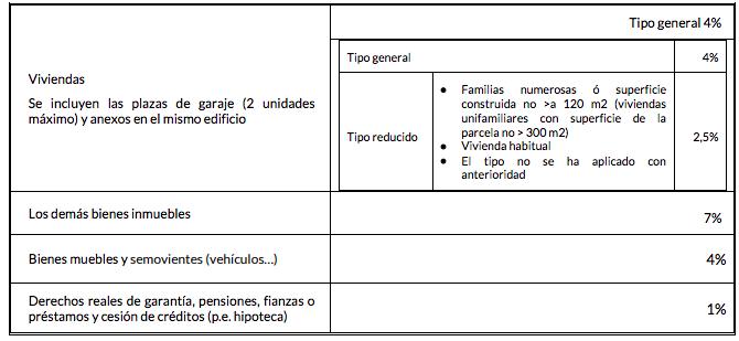 ITP país vasco