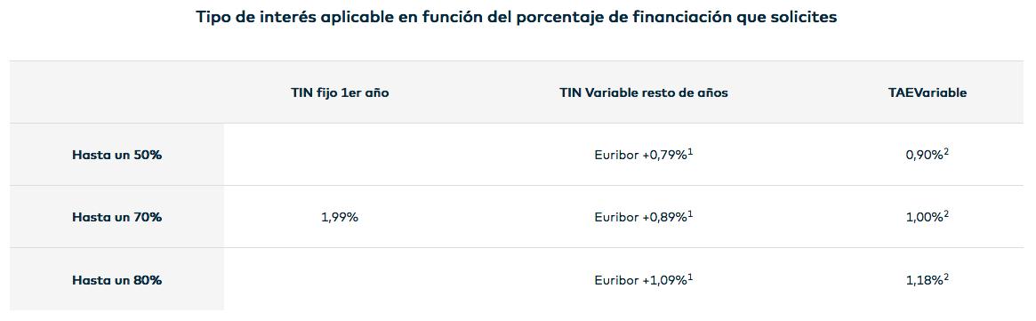 Hipoteca Variable Openbank