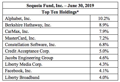 sequoia fund holding