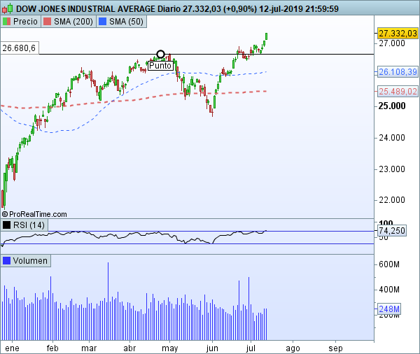 Dow Jones Industria Average
