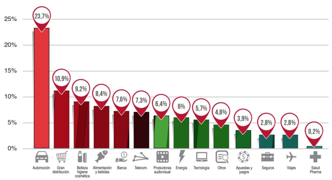 Posición sectores cantidad invertida en publicidad