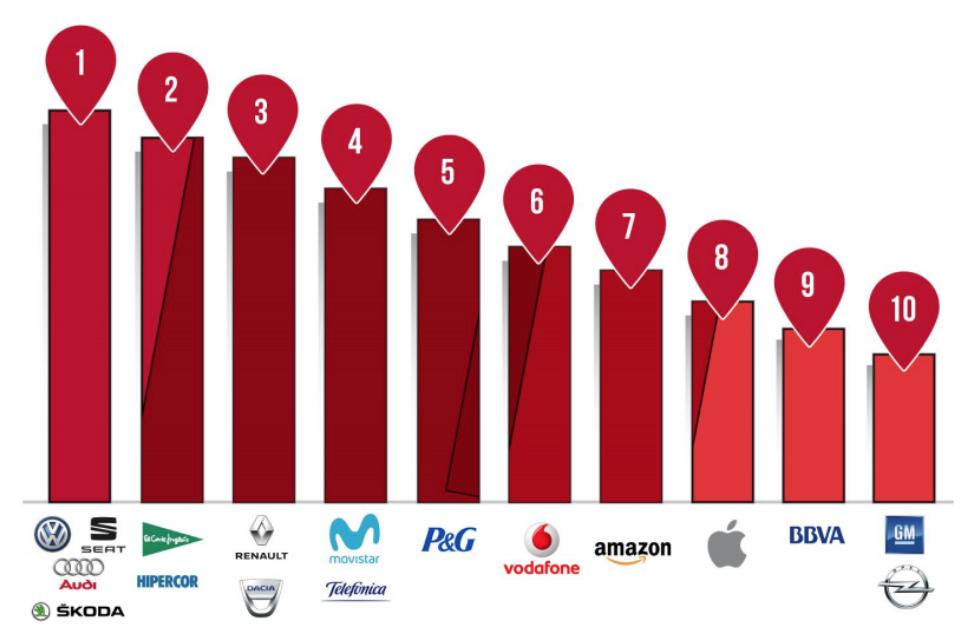 Ranking del top 10 de anunciantes digitales en España
