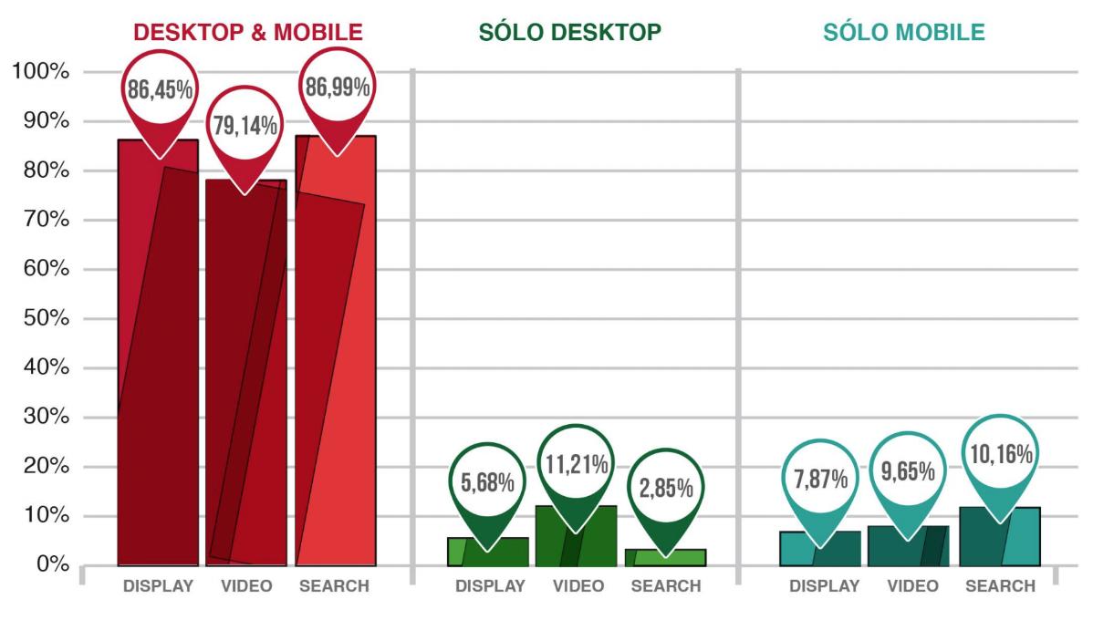 Distribución de inversión en publicidad por dispositivo