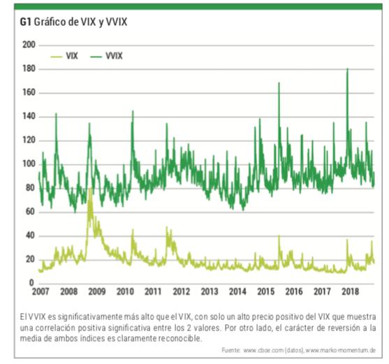 volatilidad futuros vix