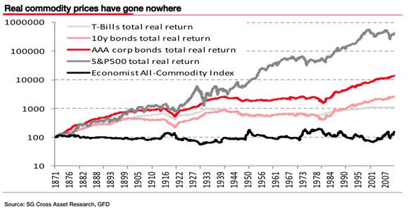 Rendimiento a largo plazo de las MMPP