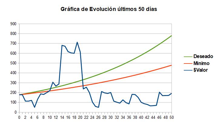 Evolución del primer ciclo del reto de Jordi D