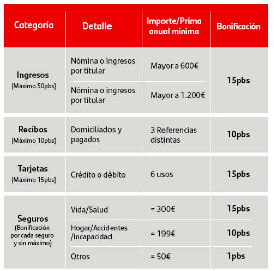 Hipoteca Fija Santander Vinculaciones
