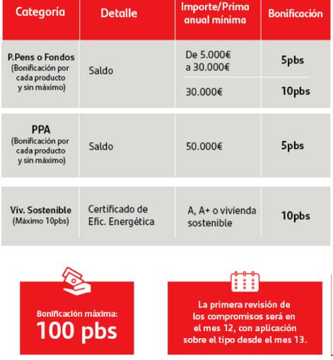 Hipoteca Fija Santander Bonificaciones