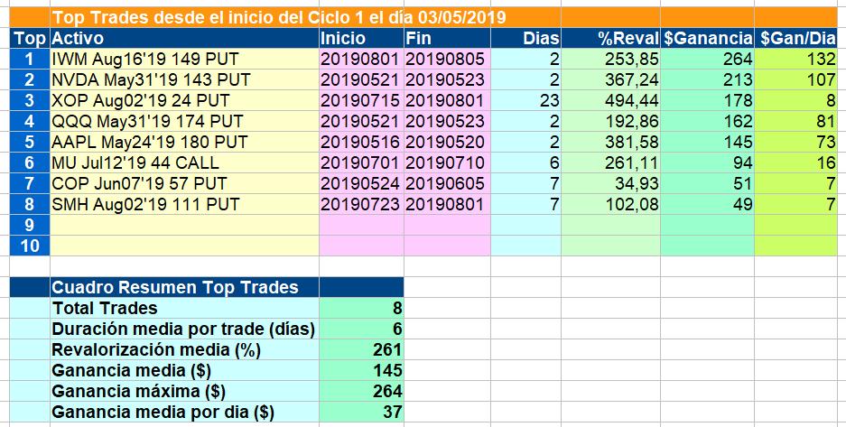 top trades