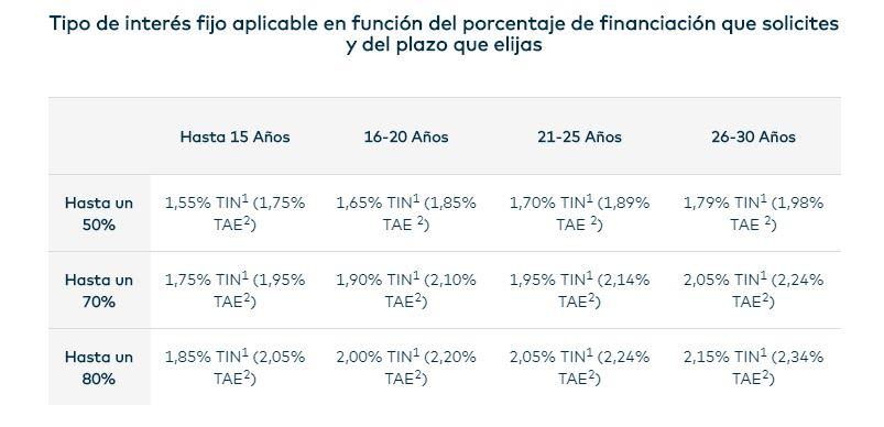 Datos OpenBank