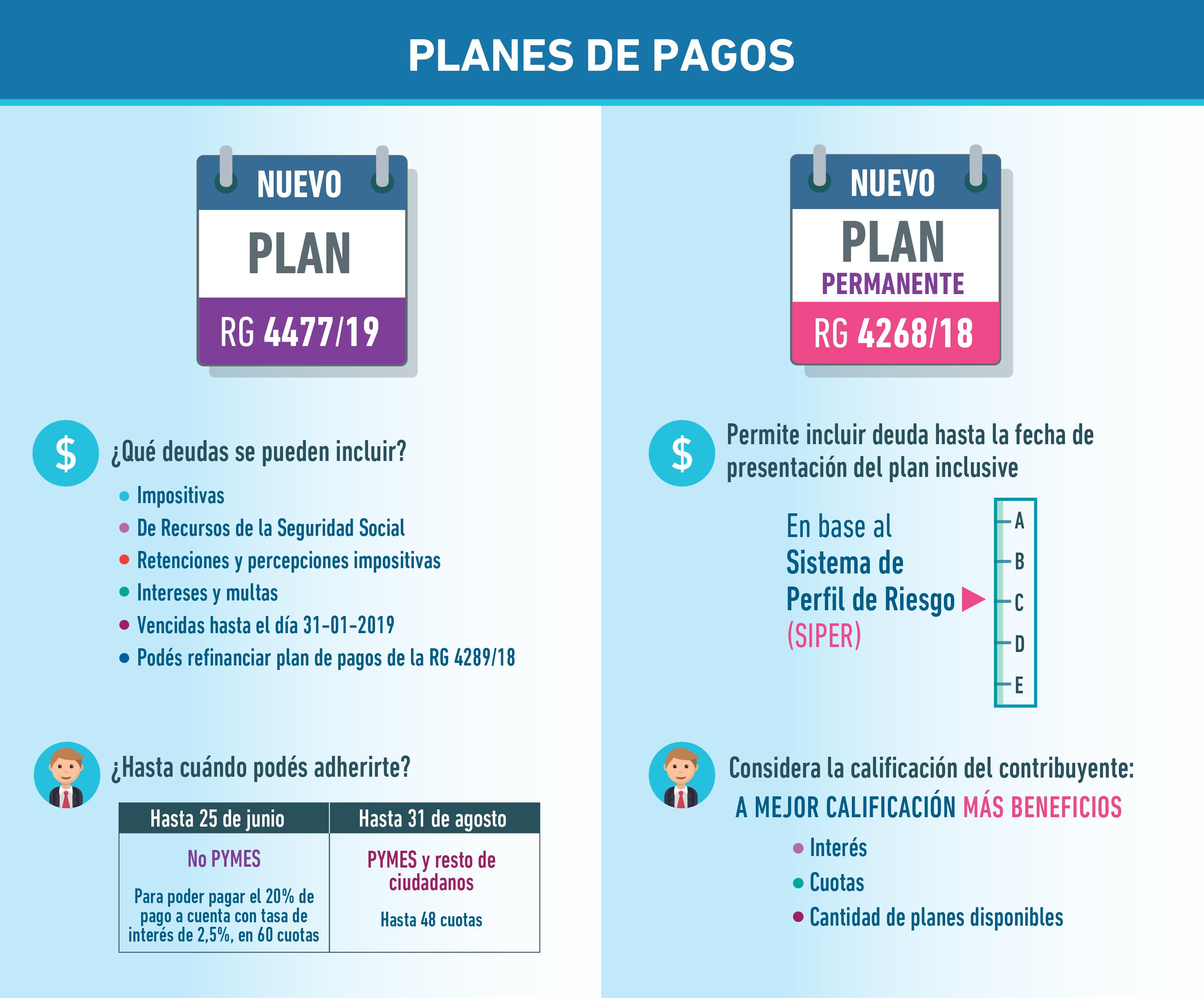 ¿Qué planes de pago tiene disponibles AFIP?