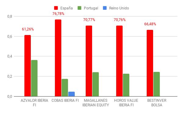 fondos value españa ibéricos