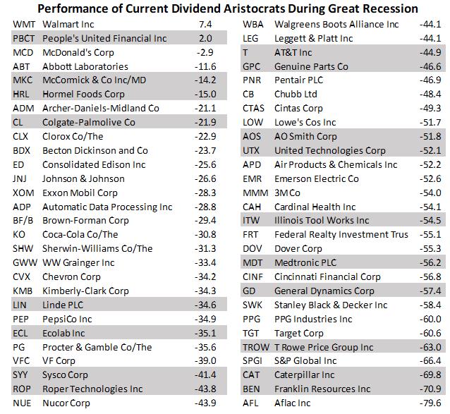dividend aristocrats recession