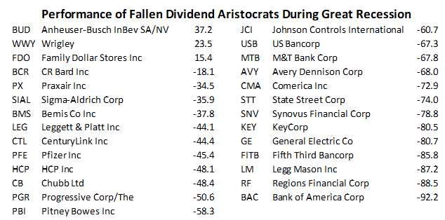 performance dividend aristocrats