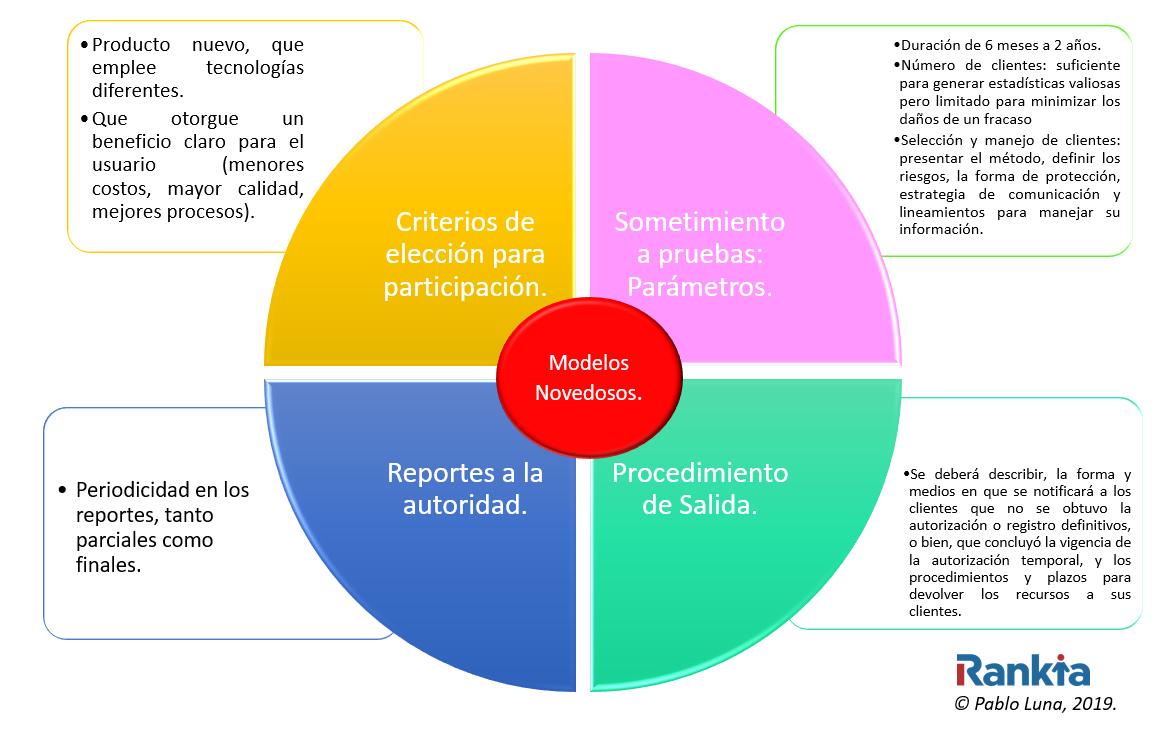 Requisitios Modelos Novedosos Tecnologias Financieras
