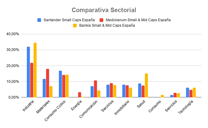 comparativa sectorial fondos small caps españoles