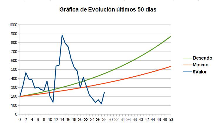 evolución cuenta