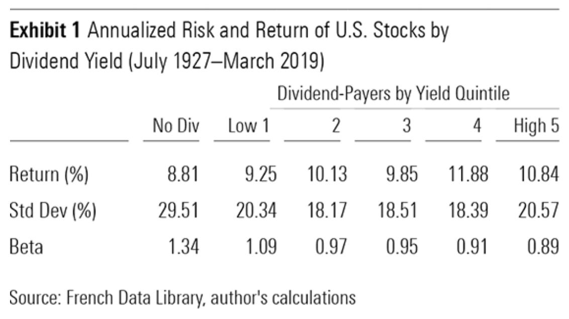 dividen yield usa