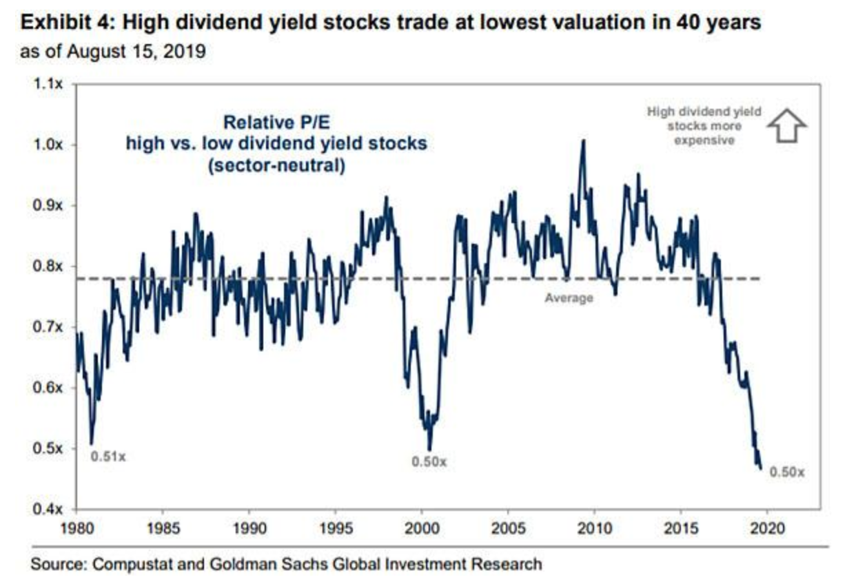 high dividend yield