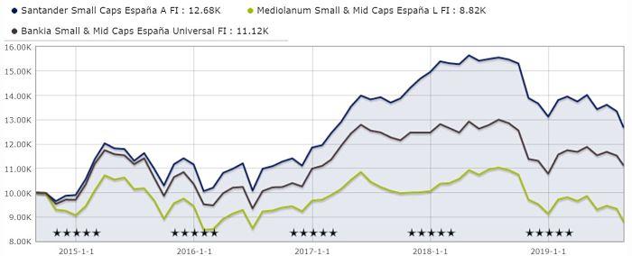 Mejores fondos small caps