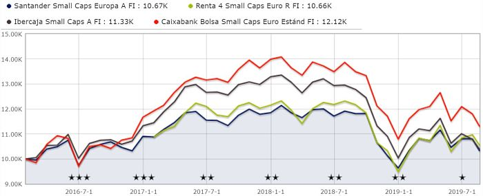 comparativa rentabilidad fondos small caps españoles