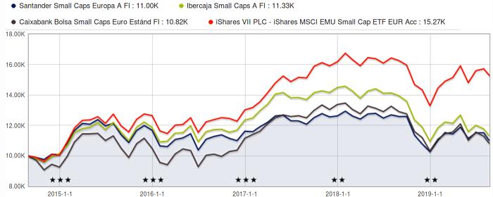 comparativa rentabilidad 5 años fondos small cap