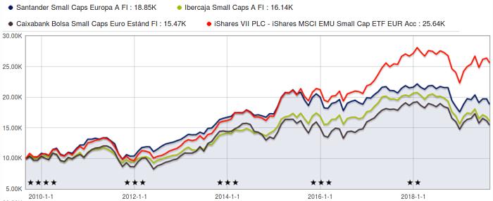 comparativa rentabilidad 10 años fondos small cap