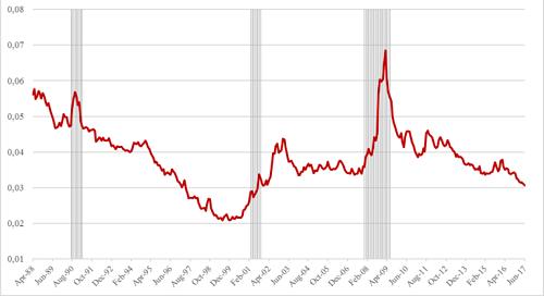 indexa capital evolución de la prima de riesgo esperada
