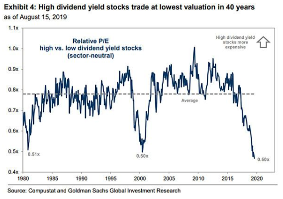 High dividend yield stocks in 40 years