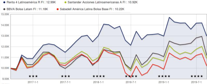 rentabilidad 3 años mejores fondos latinoamerica