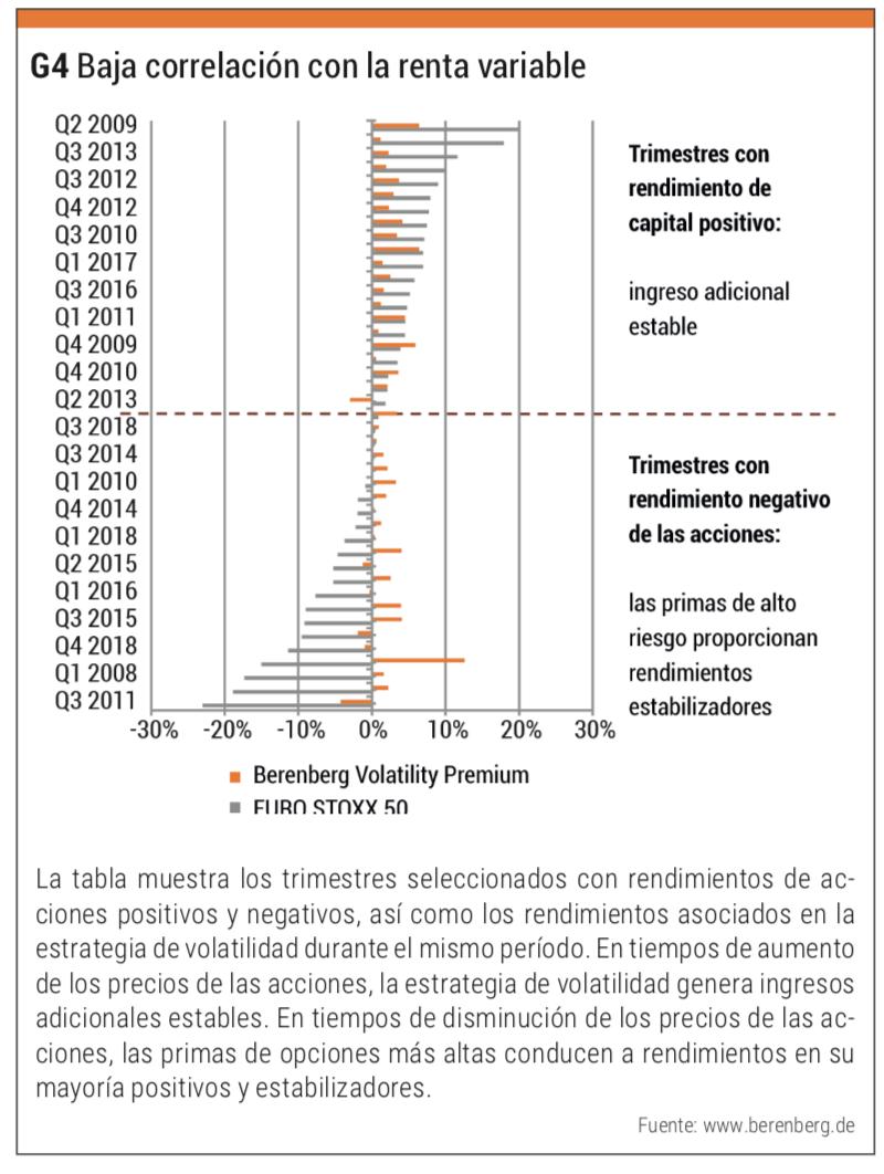 correlación renta variable