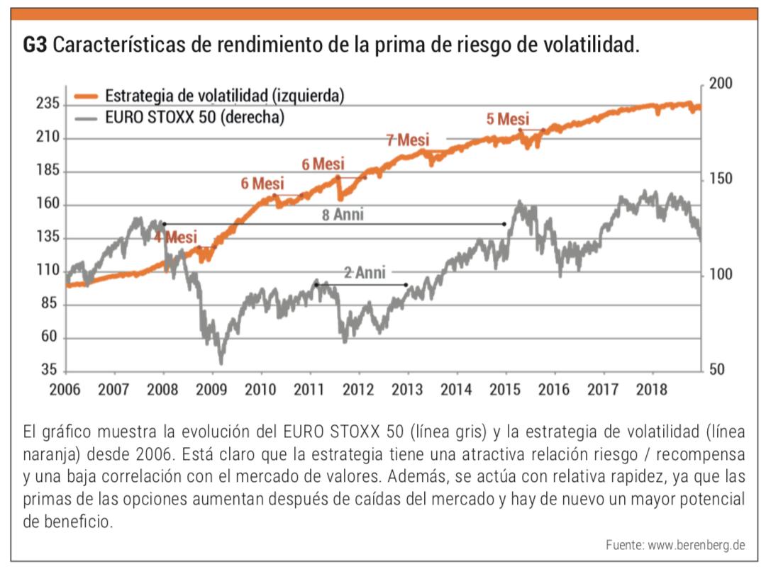 prima riesgo volatilidad