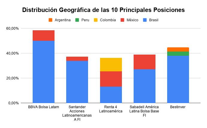 distribución geográfica mejores fondos latinoamerica