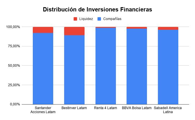 distribución inversiones mejores fondos latinoamerica