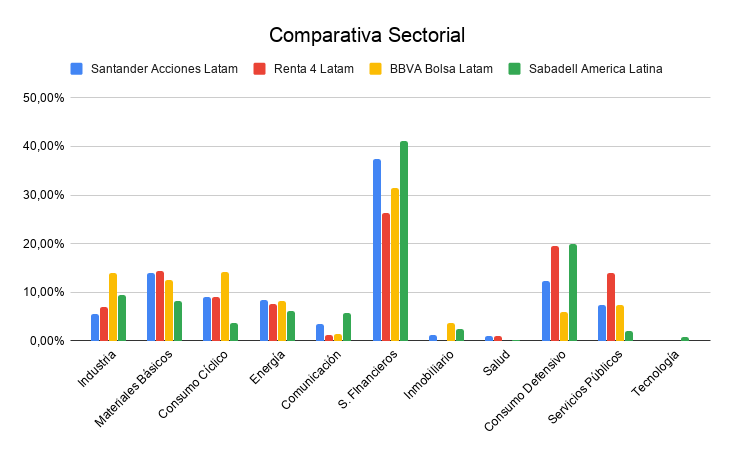 comparativa sectorial mejores fondos latinoamerica