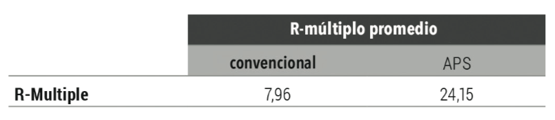 r multiplo promedio