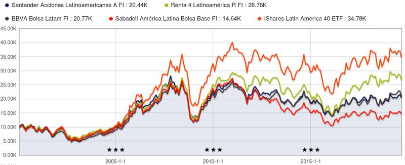 comparativa indice latinoamerica 20 años
