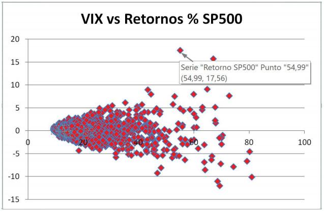 vix retornos